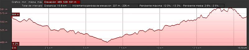 Ruta del Valle del Guadalbullón